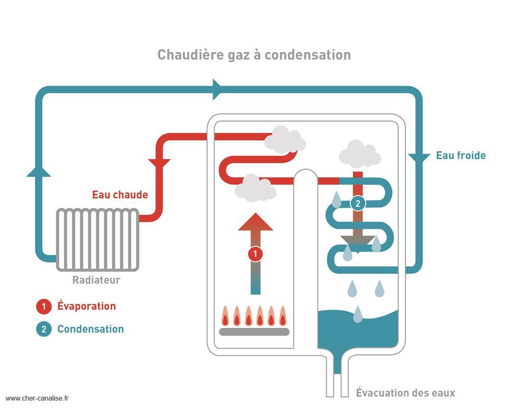 Installation Chaudière À Condensation faut-il opter pour une chaudière à condensation ? - trustup.be